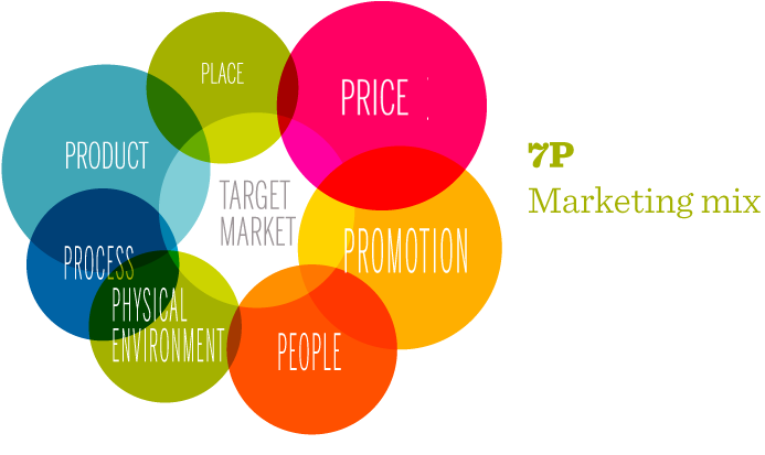 7p-marketing-mix