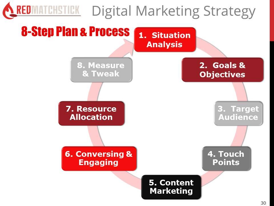 RedMatchstick-Digital-Marketing-Strategy