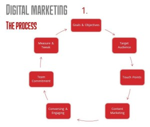 REDMATCHSTICK DIGITAL MARKETING PROCESS