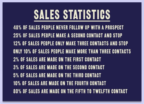 Email Etiquette and Sales Statistics