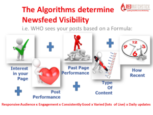Content Marketing and Algorithms