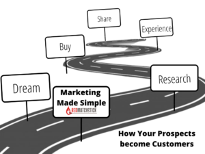MARKETING MADE SIMPLE : 5 Stages of a Customer Journey