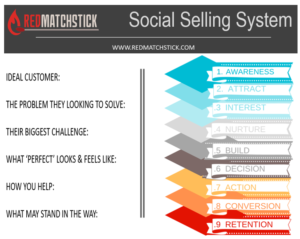 Redmatchstick Marketing Coach recommends a Social Selling System