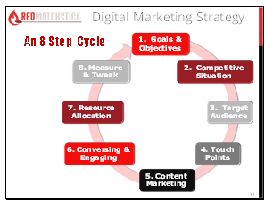 digital marketing strategy handout