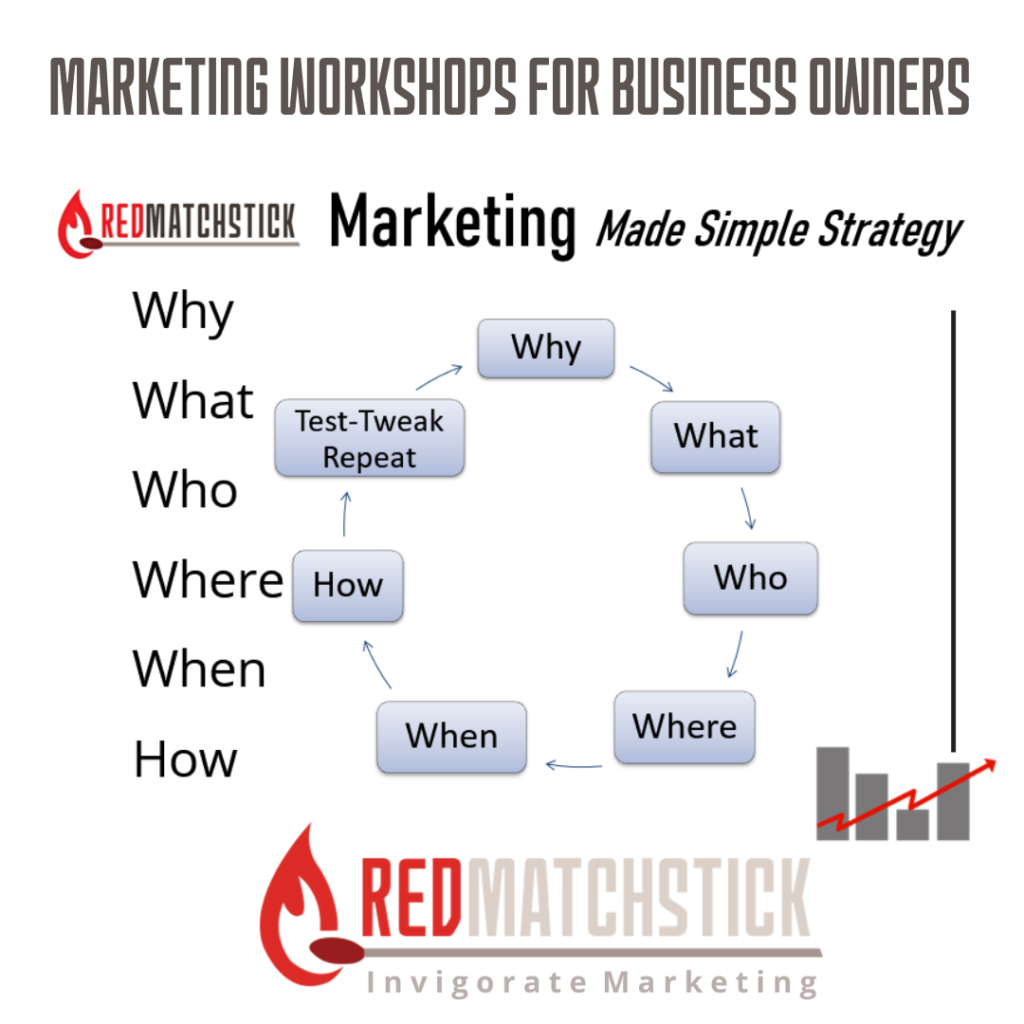 Redmatchstick Marketing Made Simple Strategy